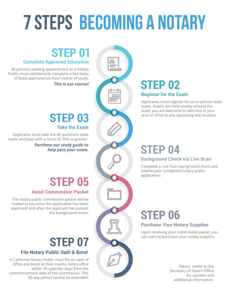 7 Steps To Becoming A California Notary - Notary Council ...